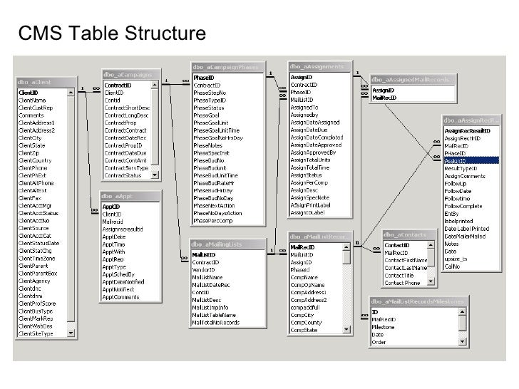 Samples of database and website design for Table structure design