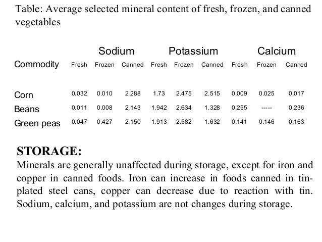 the comparison of canned and fresh However, there are limited data on the cost-effectiveness of fresh compared with  processed—that is, canned and frozen—food this study.
