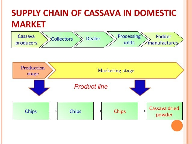 value chain for nestle This chapter looks at the first two dimensions the third—supply-chain  with a  market share of only 2% of the global food industry, nestlé had ample room for.