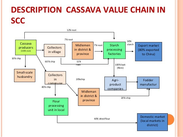 value chain of nestle india Nestle is a swiss based corporation emerged as food and drink enterprise its head quarters are in vevey, vaud, switzerland nestle has been one of the biggest.
