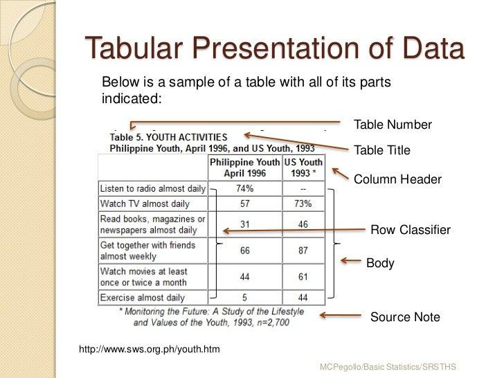 Tabular presentation of data
