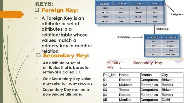 different keys in dbms pdf
