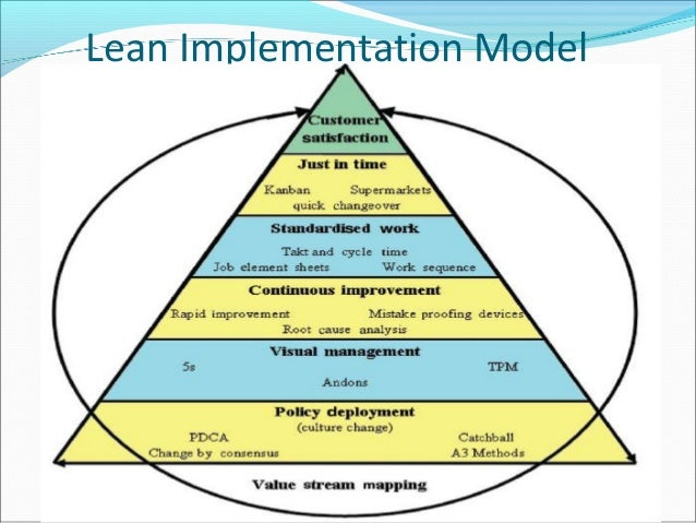 Lean Manufacturing And Principles