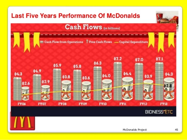 revenue recognition for mcdonalds corporation Aicpaorg/frc the following table provides a suggested timeline for public entities to implement the new revenue recognition standard (nonpublic entities have an.