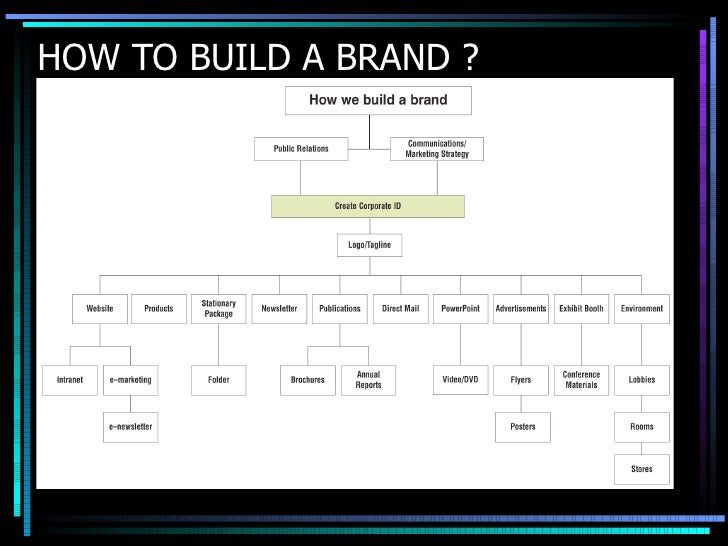 HOW TO BUILD A BRAND ?
