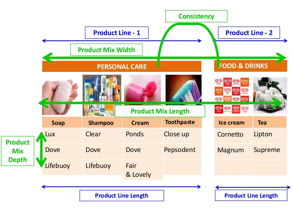 Presentation Of Product Mix Depth Length Width And Consistency