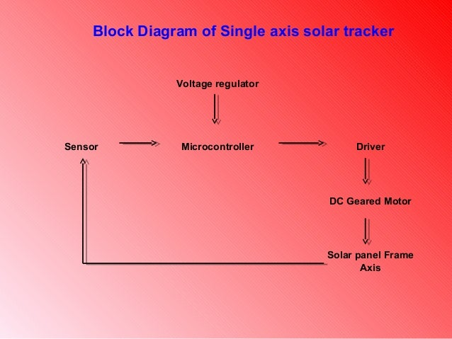 Awesome Presentation Of Single Axis Solar Tracker Wiring Cloud Hisonuggs Outletorg