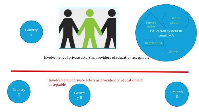 Presentation of the work on privatisation in education - Education International 7th Congress July 2015 Ottawa Slide 3
