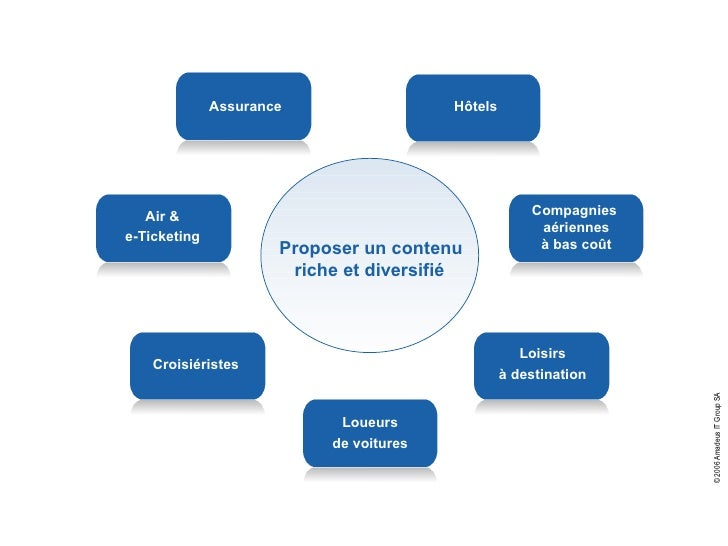 RAIL Proposer un contenu  riche et diversifié Air & e-Ticketing Compagnies  aériennes à bas coût Loueurs de voitures Assur...