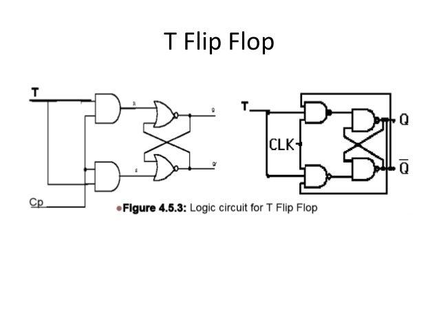 Presentation on Flip Flop