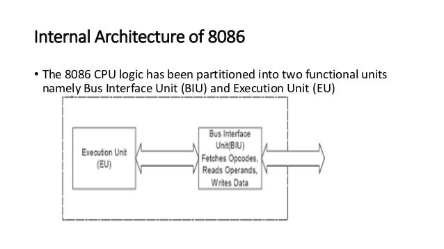 Presentation on 8086 microprocessor for Internal architecture of 8086