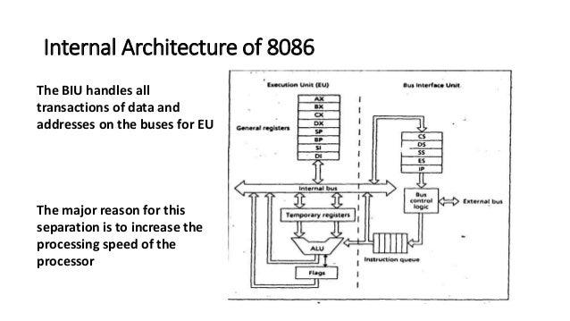 Presentation on 8086 microprocessor for Architecture 8086