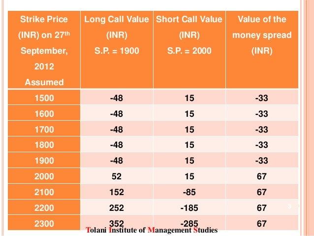Call options put 520 price strike