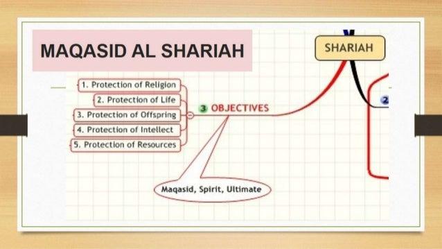 Concept of maqasid al syariah