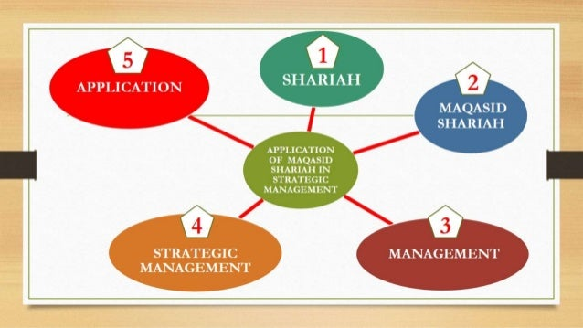 The importance of maqasid al shariah in