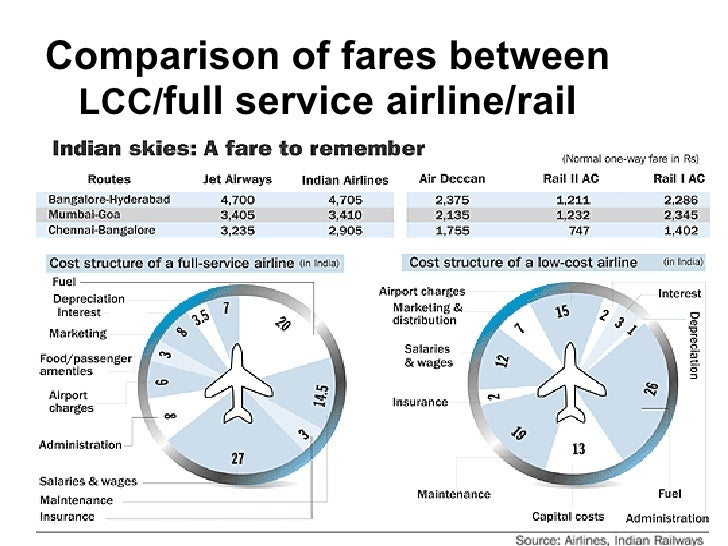 Comparison of fares between  LCC/ full service airline/rail