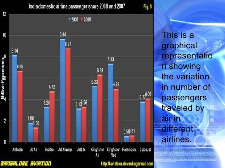 This is a graphical representation showing the variation in number of passengers traveled by air in different airlines.