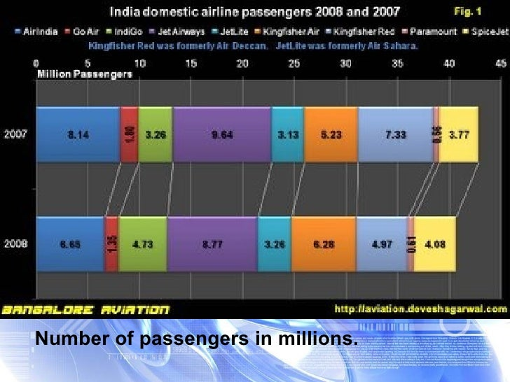Number of passengers in millions.