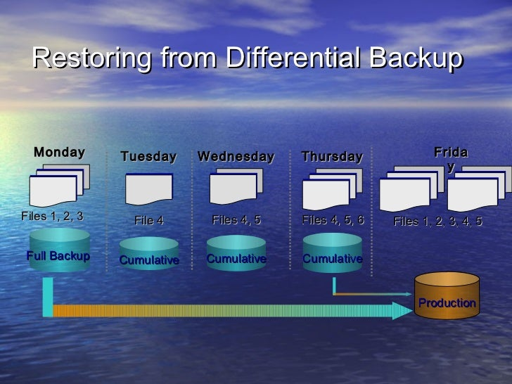 Restoring from Differential Backup  Monday        Tuesday      Wednesday     Thursday                Frida                ...