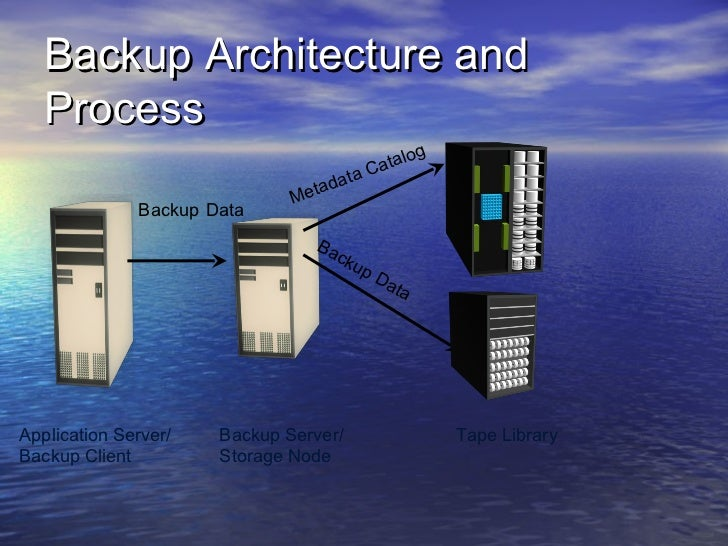 Backup Architecture and   Process                                             og                                        Ca...