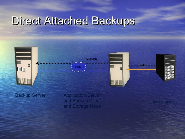 Direct Attached Backups                           Metadata                                      Data                     L...