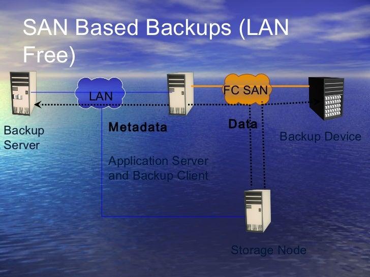 SAN Based Backups (LAN  Free)                                FC SAN         LAN           Metadata             DataBackup ...