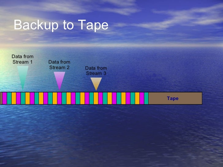Backup to TapeData fromStream 1    Data from            Stream 2    Data from                        Stream 3             ...