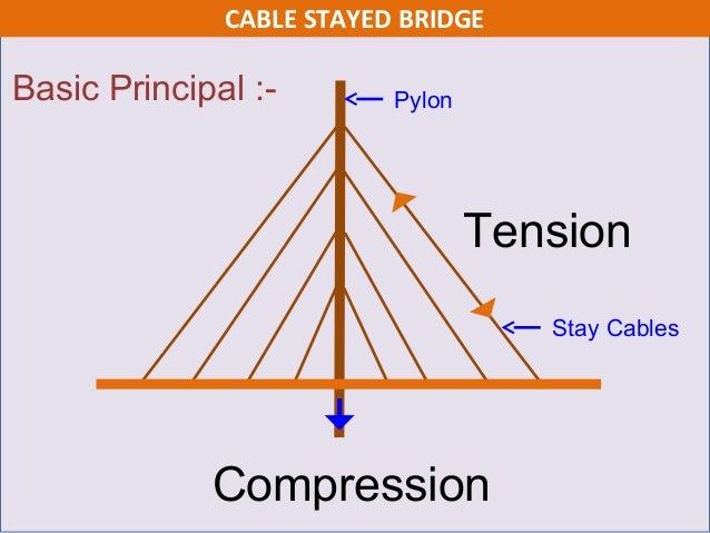 design of cable stayed bridge Design challenges in cable-stayed concrete bridges jose romo javier andueza lino rivero ceo bridge department director.