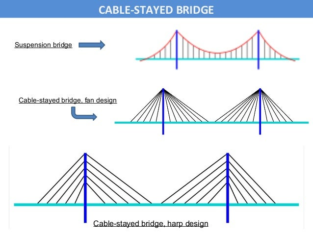 Presentation on construction of cable stay bridge - a modern techniqu…