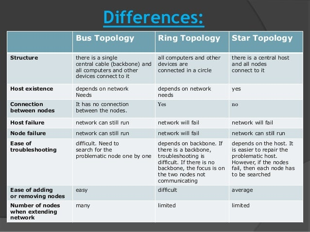 Difference Between Star and Ring Topology