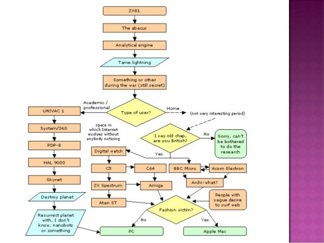 Presentation on diagram and flowchart reference google wikipedia ccuart Images