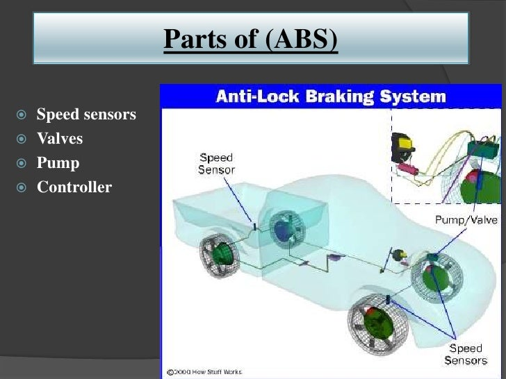 Parts of (ABS) Speed sensors Valves Pump Controller