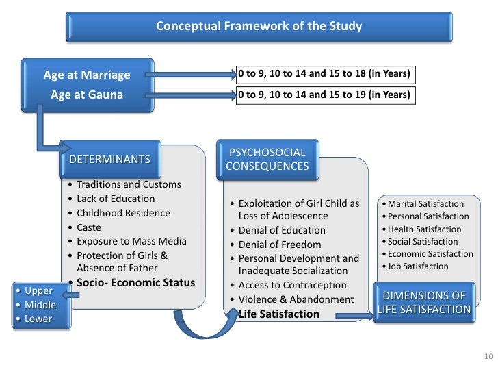 "determinants and consequences of early marriage Consequences of early marriage the report, 'early marriage in ethiopia: causes and consequences' is very instructive: ""early marriageis one of the most harmful practices as it usually denies girlseducational opportunities, leads to poverty and economicinsecurity and has a serious negative impact on their healthand decision-making."