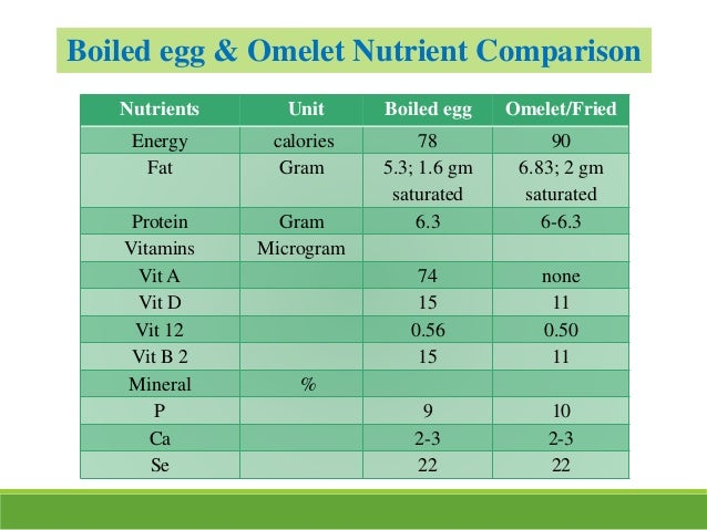 Nutrients Unit Boiled egg Omelet/Fried Energy calories 78 90 Fat Gram 5.3; 1.6 gm saturated 6.83; 2 gm saturated Protein G...