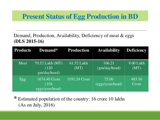 Present Status of Egg Production in BD Products Demand* Production Availability Deficiency Meat 70.52 Lakh (MT) (120 gm/da...