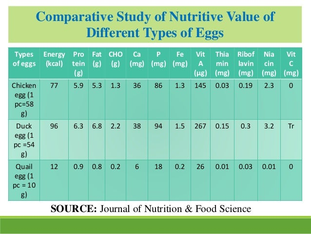 Types of eggs Energy (kcal) Pro tein (g) Fat (g) CHO (g) Ca (mg) P (mg) Fe (mg) Vit A (μg) Thia min (mg) Ribof lavin (mg) ...