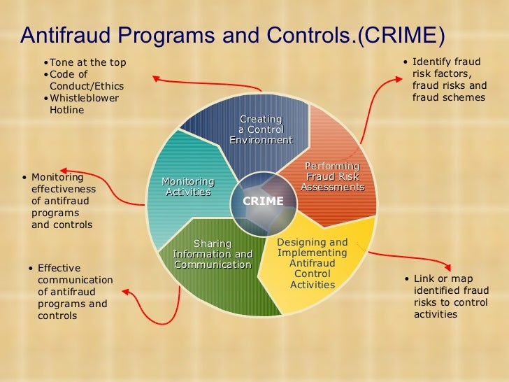 management antifraud programs and controls Distinguish management's responsibility from the audit committee's responsibility for designing and implementing antifraud programs and controls within a company management has primary responsibility to design and implement antifraud.