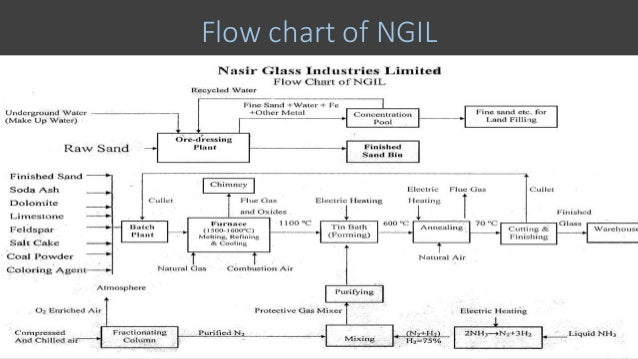 Presentation On Glass Manufacturing