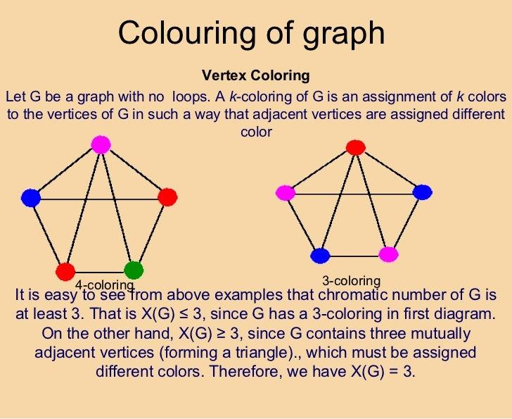 Presentation On Graphs