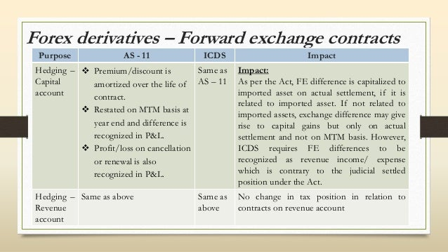 Forex forward contract