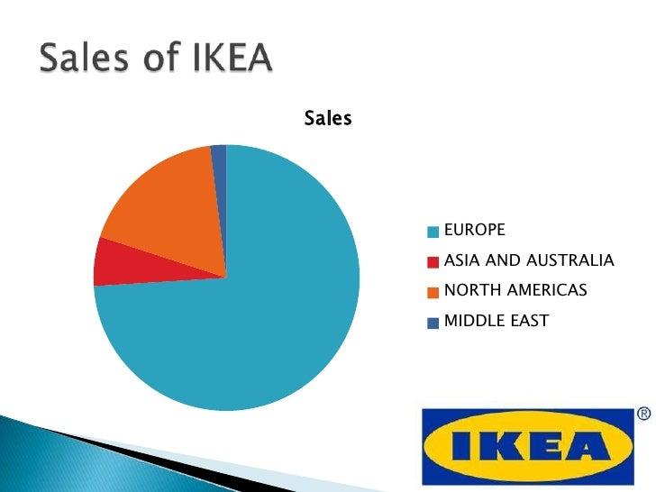 Presentation On Ikea