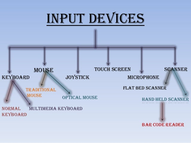 keyboard as an input device essay What are some examples of computer processing devices a:  because a processing device is simply any device that deals with information inputs and outputs,.