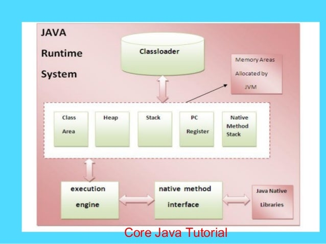 Presentation on java for Thread pool design pattern java
