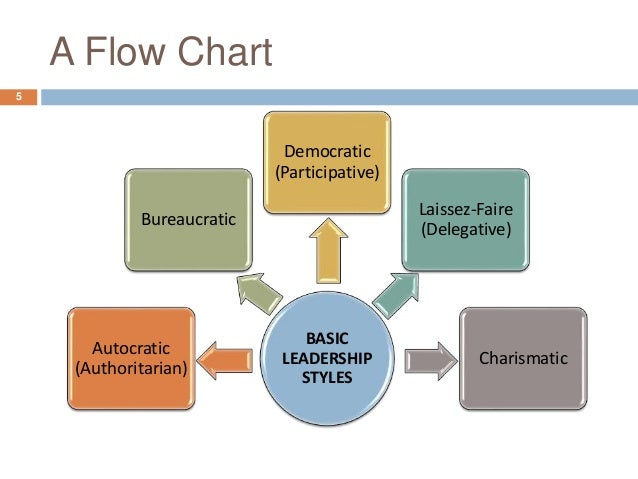 effective approaches in leadership and management nursing staff ratios Mandated nursing ratios are an imprecise approach to the shifting care decade of nursing leadership and mandated nurse staffing ratios in.