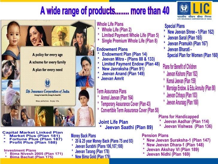Presentation on lic of india