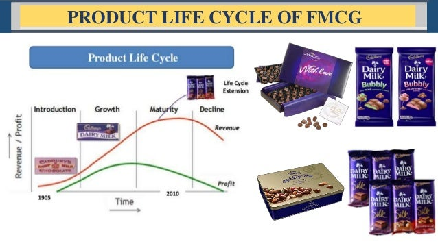 product life cycle of compact disc Life of prerecorded compact discs (cd-rom)  various product  constructions utilized by the manufacturers at the time the disc was produced   incubation cycle was scheduled for a minimum of 4 times during the course of  testing.