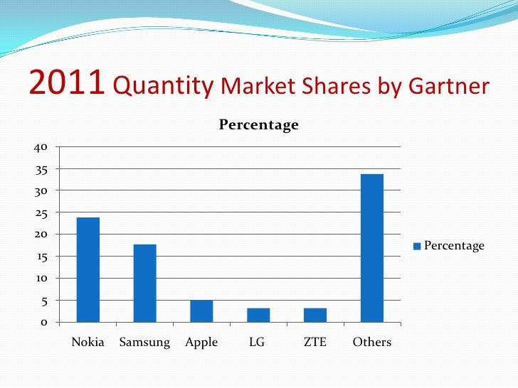 2011 Quantity Market Shares by Gartner                               Percentage4035302520                                 ...