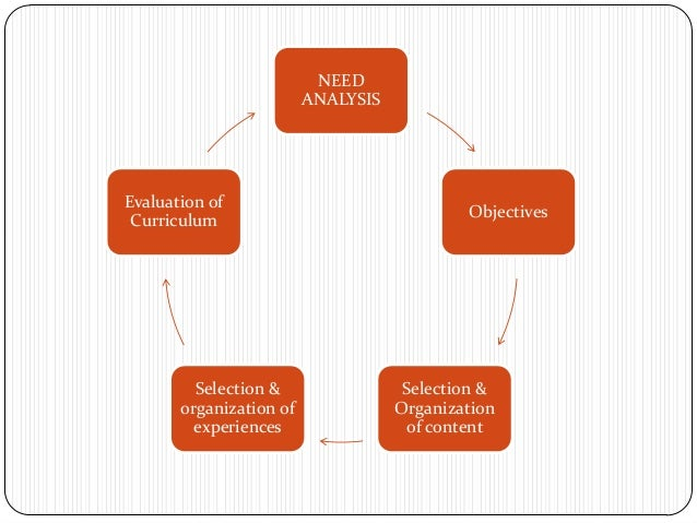 NEED                         ANALYSISEvaluation of                                            Objectives Curriculum       ...