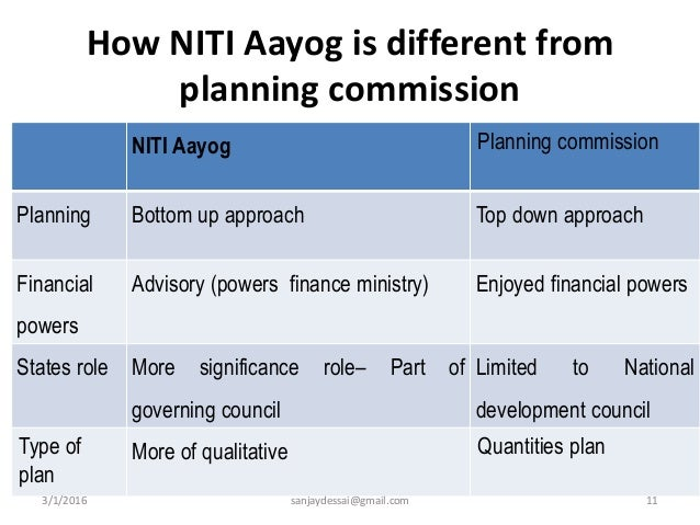 Niti Aayog Think Tank For Transforming India