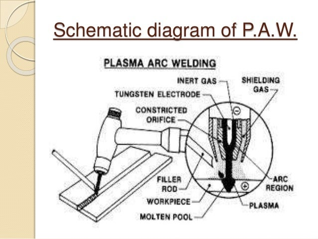 presentation on plasma arc welding lincoln sa-200 parts diagram schematic diagram of p a w